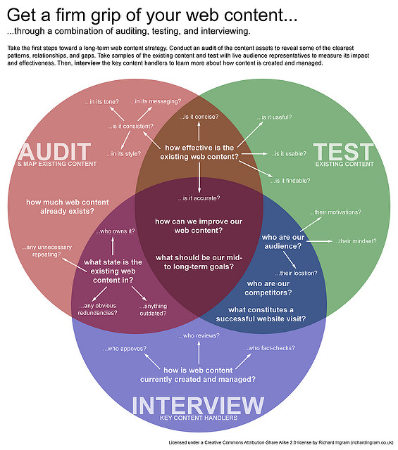 Audit web